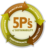 five-ps-of-sustainability
