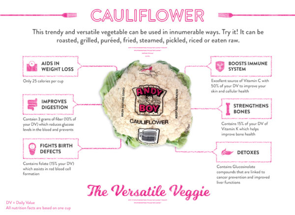 Infographic Cauliflower